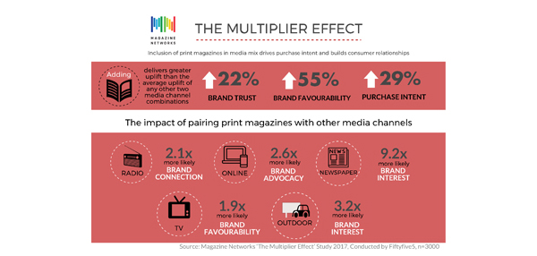 Infographic- Multiplier Effect