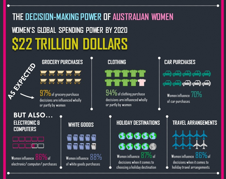 The decision making power of Australian woman